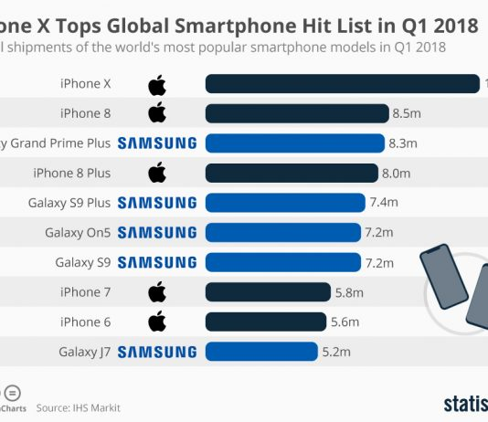 chartoftheday_14209_most_popular_smartphone_models