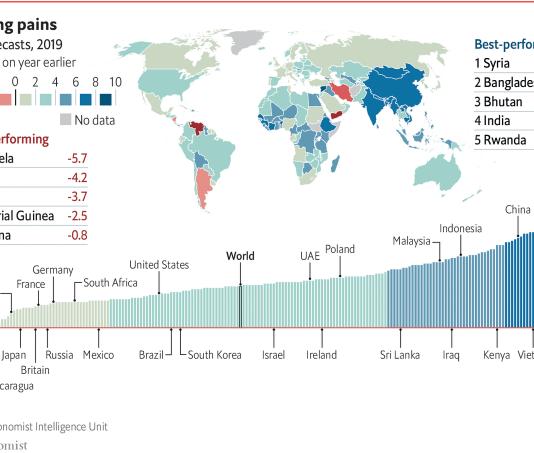 Source: Economist Intelligence Unit (EIU)